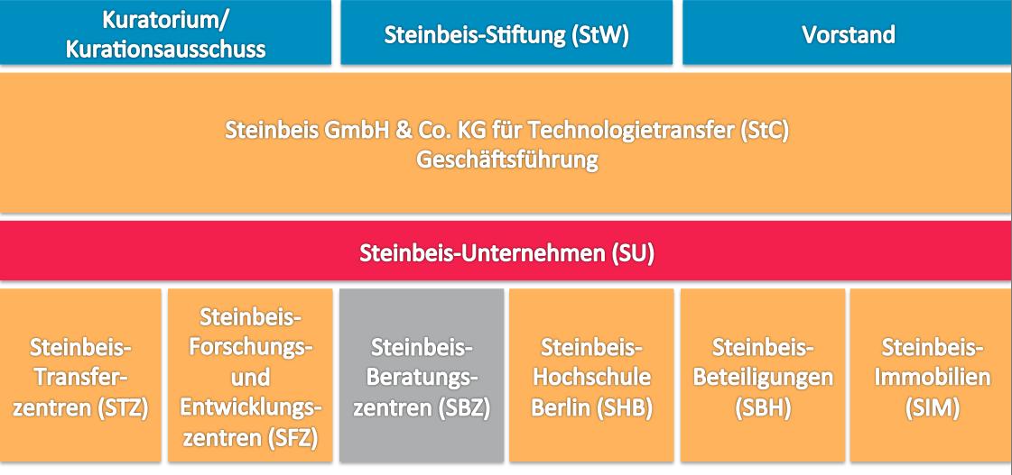 Infogramm Steinbeisverband